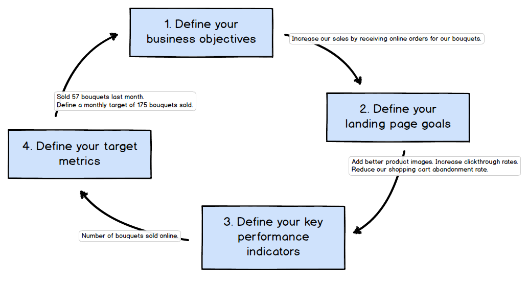 Landing page optimization business goals process